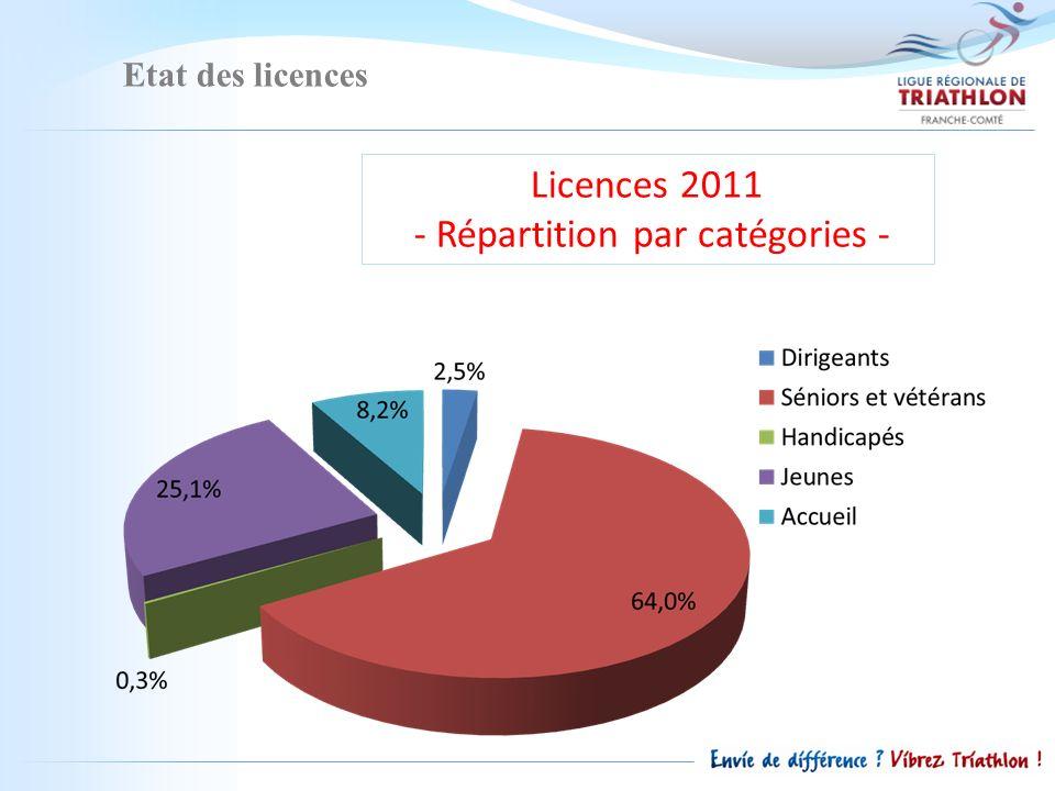 Etat des licences Licences 2011 - Répartition par catégories -