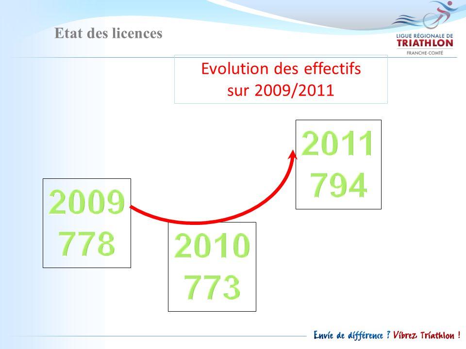 Etat des licences Evolution des effectifs sur 2009/2011