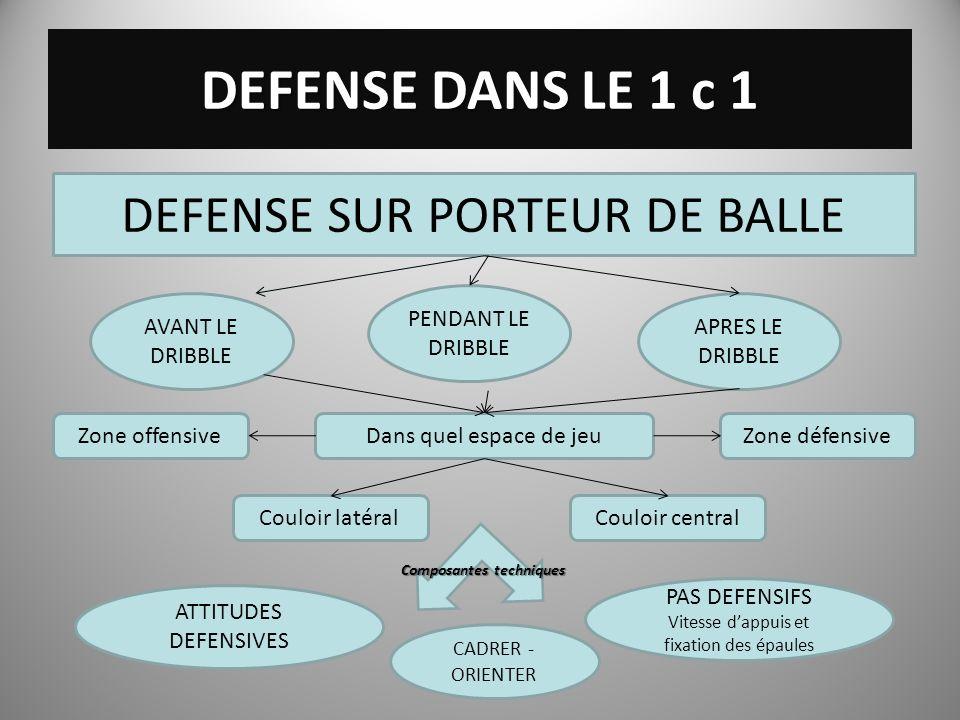 DEFENSE DANS LE 1 c 1 DEFENSE SUR PORTEUR DE BALLE AVANT LE DRIBBLE PENDANT LE DRIBBLE APRES LE DRIBBLE Dans quel espace de jeuZone offensiveZone défe