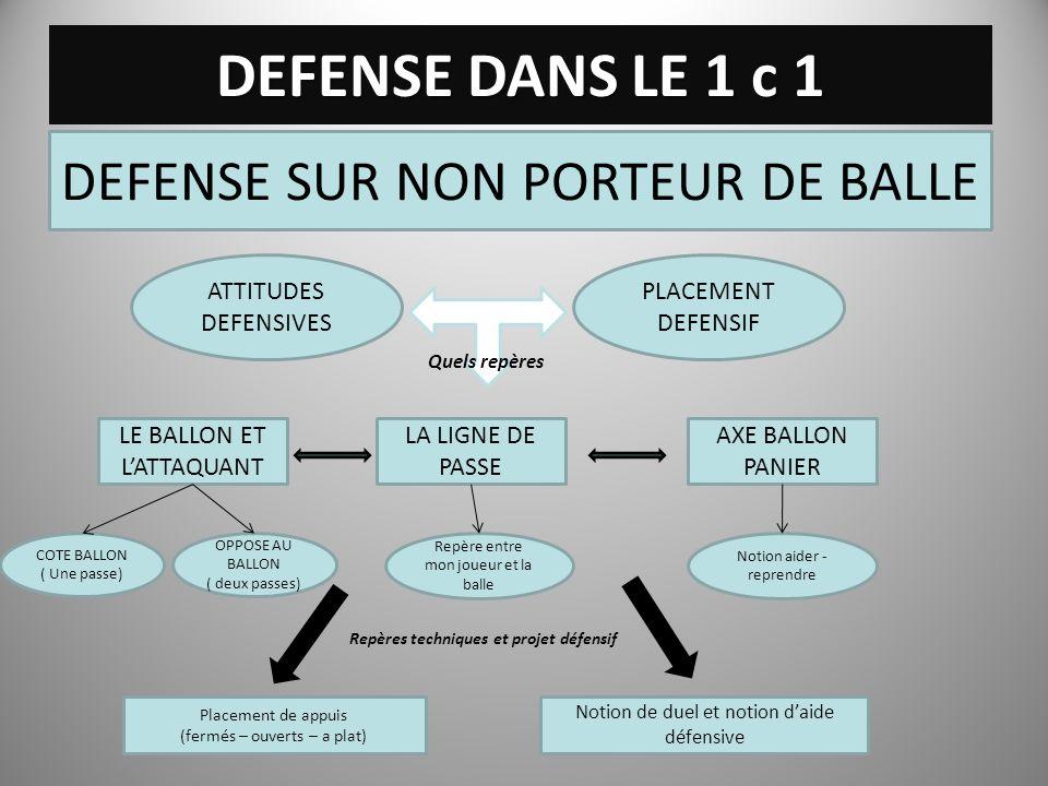 DEFENSE DANS LE 1 c 1 DEFENSE SUR NON PORTEUR DE BALLE ATTITUDES DEFENSIVES PLACEMENT DEFENSIF Quels repères LE BALLON ET LATTAQUANT COTE BALLON ( Une