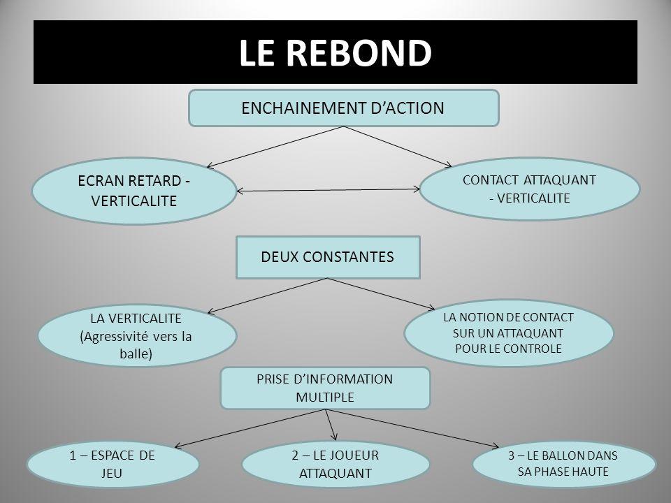 LE REBOND ENCHAINEMENT DACTION ECRAN RETARD - VERTICALITE CONTACT ATTAQUANT - VERTICALITE DEUX CONSTANTES LA VERTICALITE (Agressivité vers la balle) L