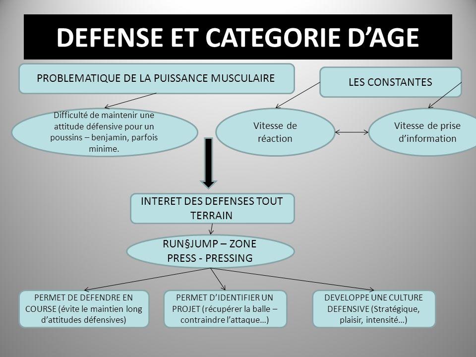 DEFENSE ET CATEGORIE DAGE PROBLEMATIQUE DE LA PUISSANCE MUSCULAIRE Difficulté de maintenir une attitude défensive pour un poussins – benjamin, parfois