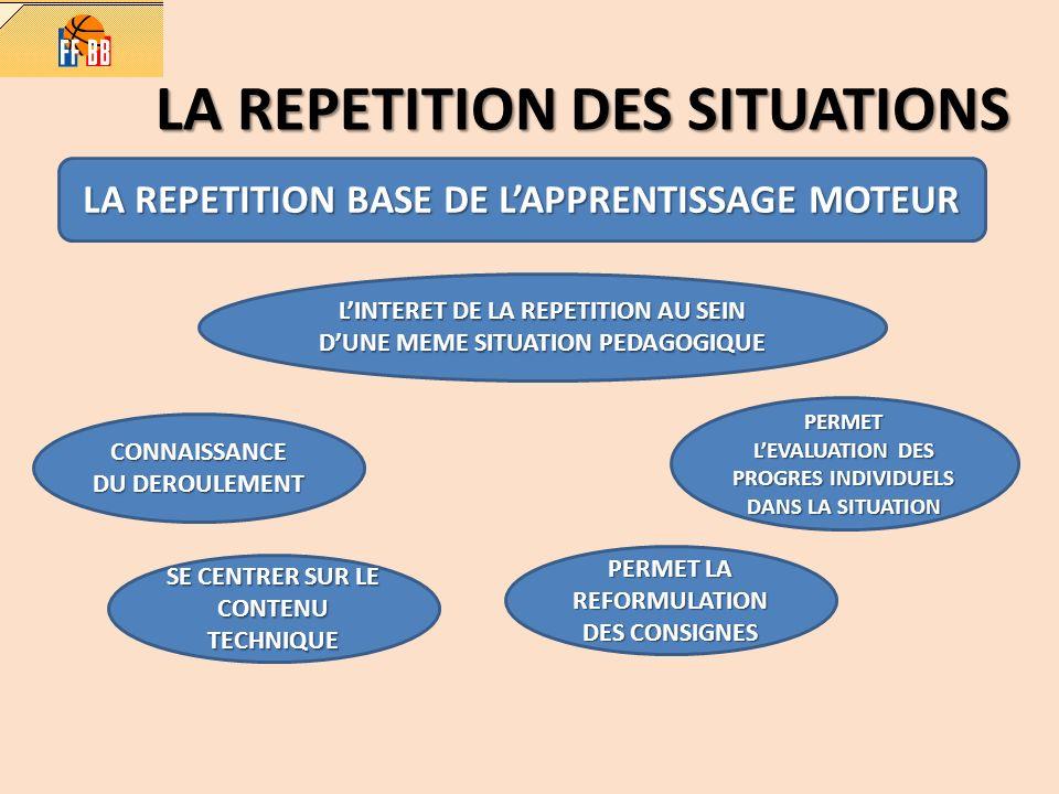 LA REPETITION DES SITUATIONS LA REPETITION BASE DE LAPPRENTISSAGE MOTEUR LINTERET DE LA REPETITION AU SEIN DUNE MEME SITUATION PEDAGOGIQUE CONNAISSANC