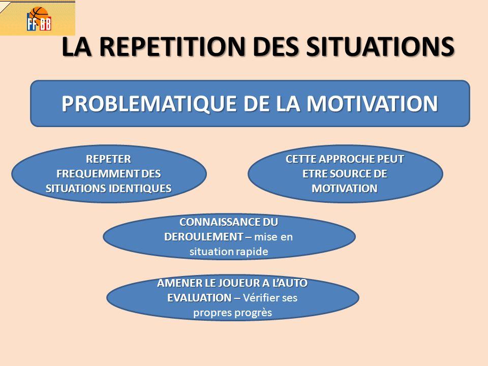 LA REPETITION DES SITUATIONS PROBLEMATIQUE DE LA MOTIVATION REPETER FREQUEMMENT DES SITUATIONS IDENTIQUES CETTE APPROCHE PEUT ETRE SOURCE DE MOTIVATIO