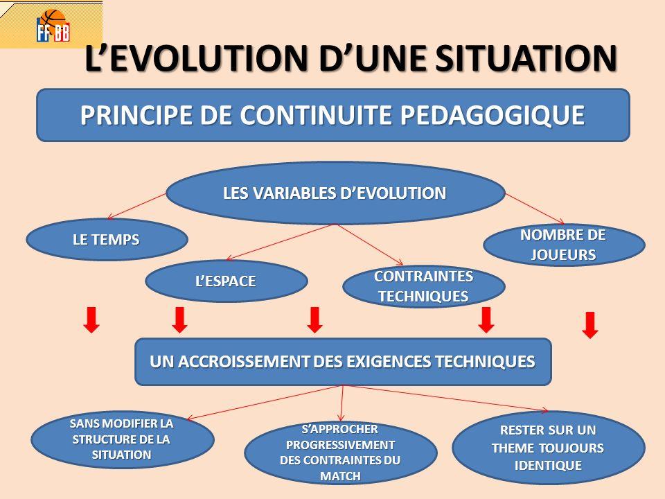 LEVOLUTION DUNE SITUATION PRINCIPE DE CONTINUITE PEDAGOGIQUE LES VARIABLES DEVOLUTION LE TEMPS LESPACE CONTRAINTES TECHNIQUES NOMBRE DE JOUEURS UN ACC