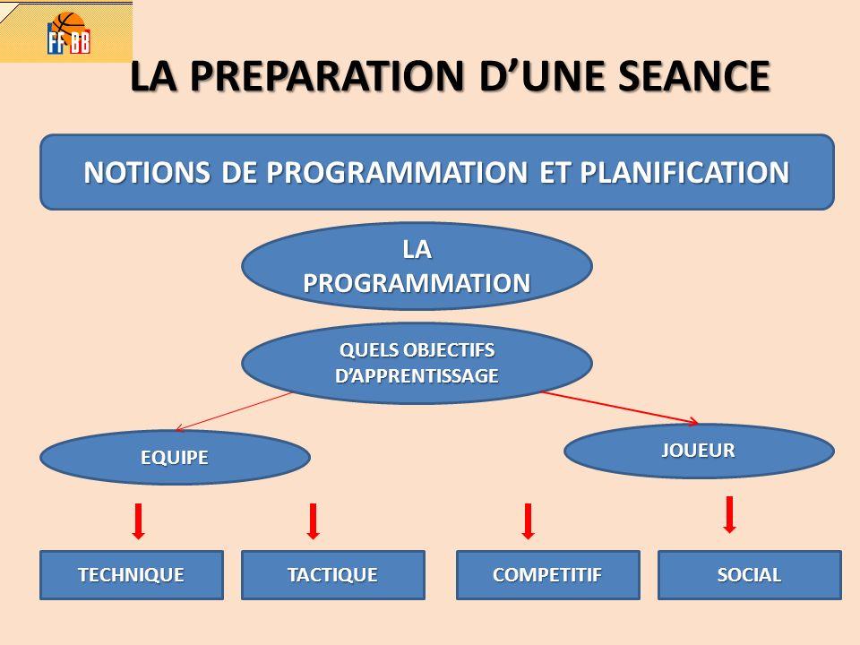 LA PREPARATION DUNE SEANCE NOTIONS DE PROGRAMMATION ET PLANIFICATION LA PROGRAMMATION QUELS OBJECTIFS DAPPRENTISSAGE EQUIPE JOUEUR TECHNIQUETACTIQUECO