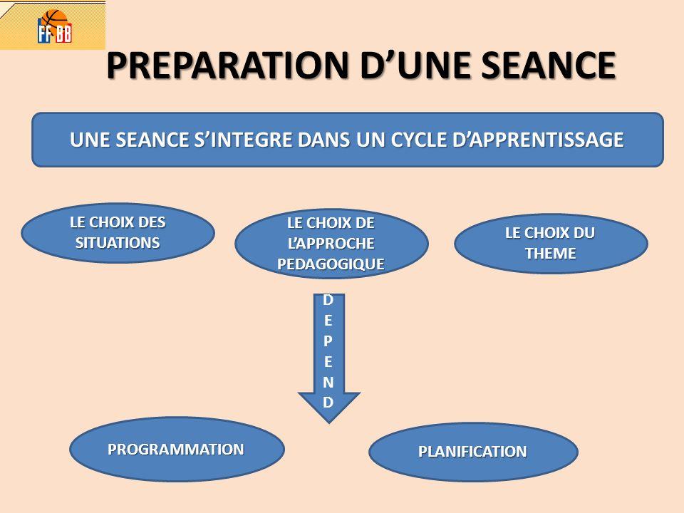 PREPARATION DUNE SEANCE UNE SEANCE SINTEGRE DANS UN CYCLE DAPPRENTISSAGE LE CHOIX DES SITUATIONS LE CHOIX DE LAPPROCHE PEDAGOGIQUE LE CHOIX DU THEME D