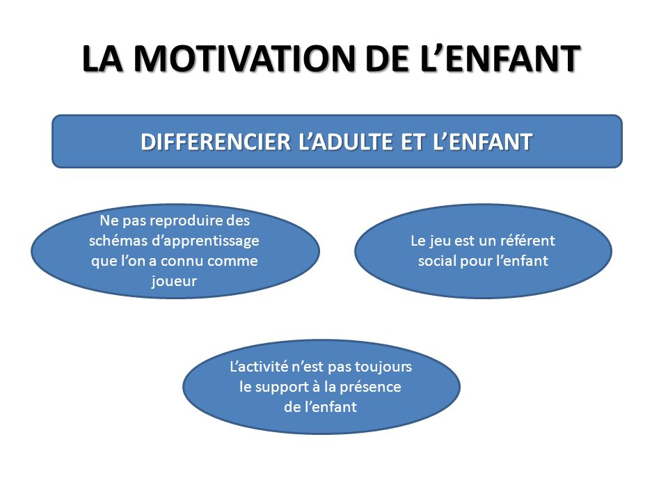 LA MOTIVATION DE LENFANT DIFFERENCIER LADULTE ET LENFANT Ne pas reproduire des schémas dapprentissage que lon a connu comme joueur Le jeu est un référ