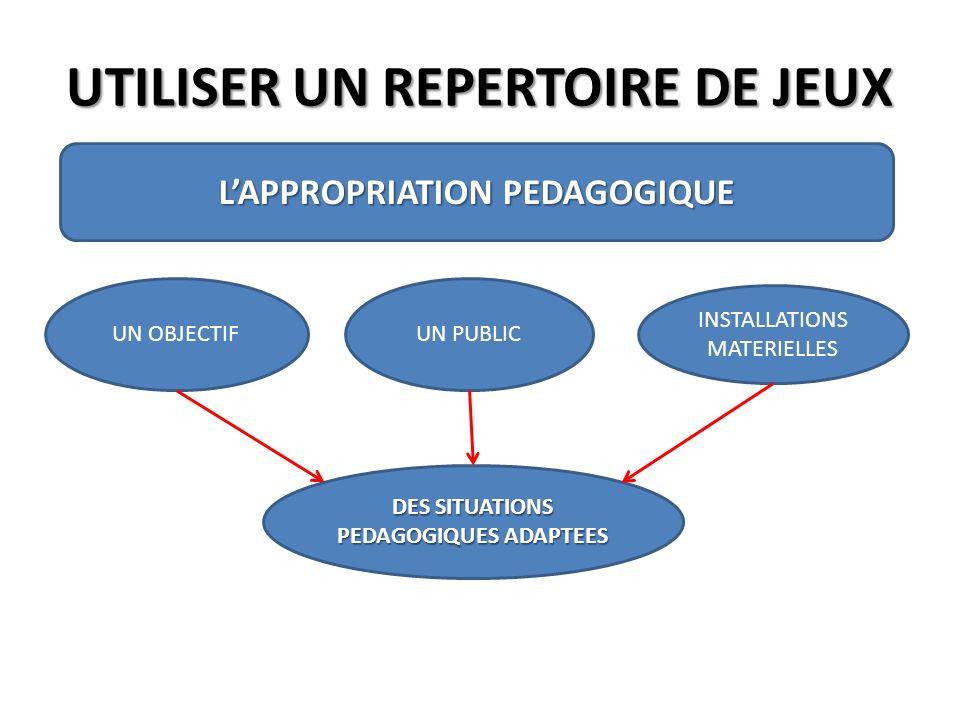 UTILISER UN REPERTOIRE DE JEUX LAPPROPRIATION PEDAGOGIQUE UN OBJECTIFUN PUBLIC INSTALLATIONS MATERIELLES DES SITUATIONS PEDAGOGIQUES ADAPTEES