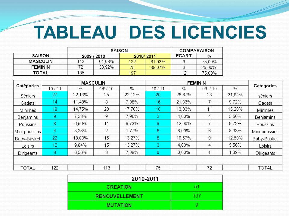 TABLEAU DES LICENCIES SAISONCOMPARAISON SAISON 2009 / 20102010/ 2011 ECART % MASCULIN11361,08% 12261,93%975,00% FEMININ7238,92% 7538,07%325,00% TOTAL1