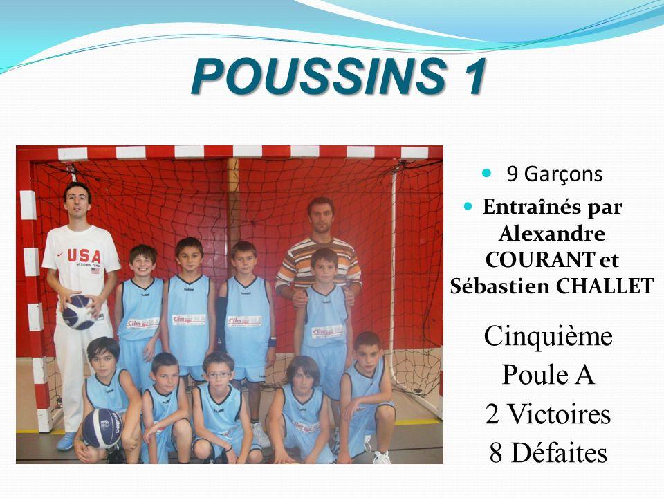 POUSSINS 1 Cinquième Poule A 2 Victoires 8 Défaites 9 Garçons Entraînés par Alexandre COURANT et Sébastien CHALLET