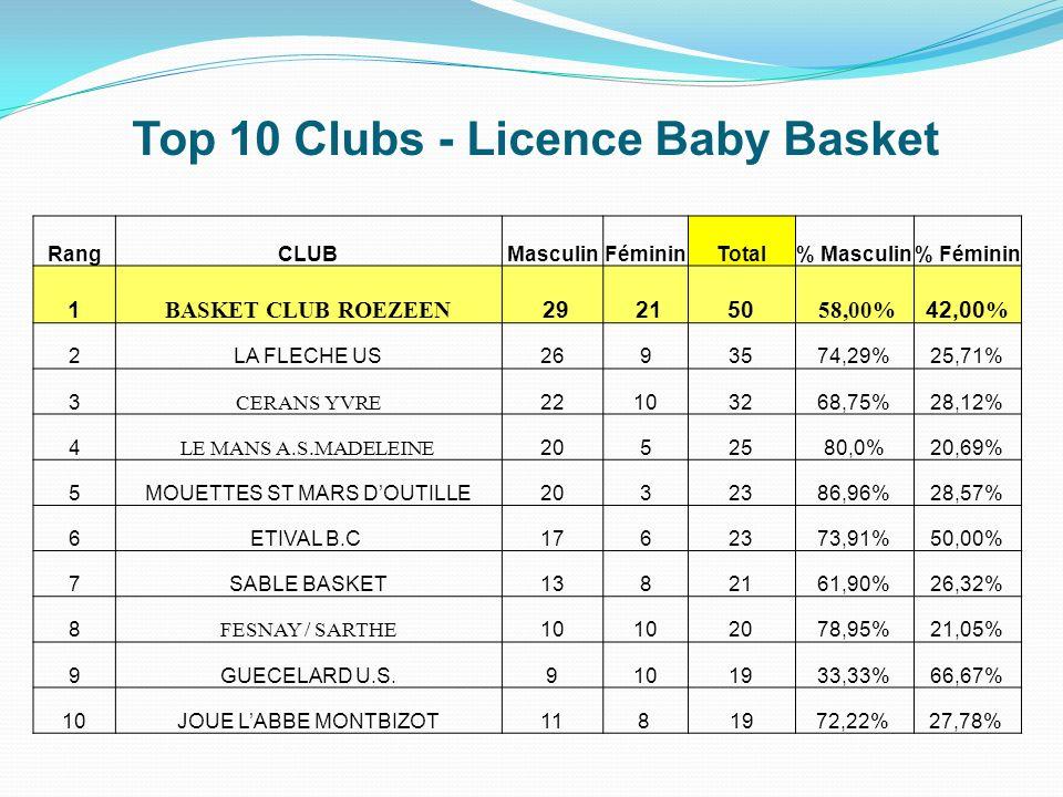 Top 10 Clubs - Licence Baby Basket RangCLUBMasculinFémininTotal% Masculin% Féminin 1 BASKET CLUB ROEZEEN 29 2150 58,00% 42,00 % 2LA FLECHE US2693574,2