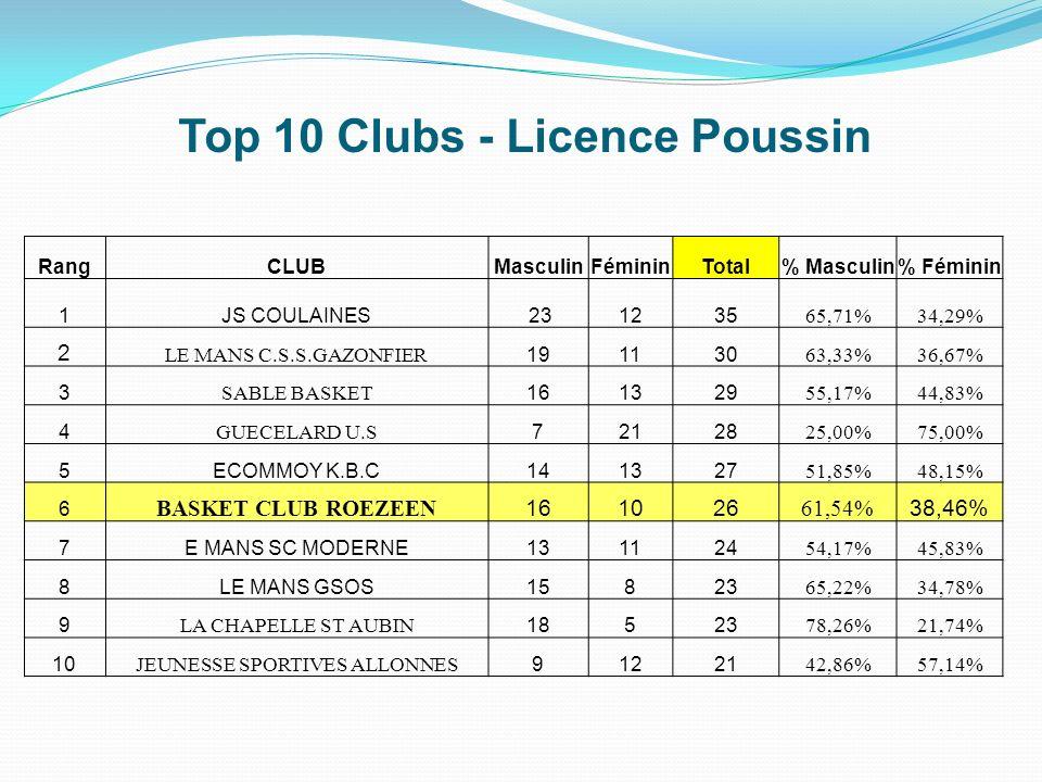 Top 10 Clubs - Licence Poussin RangCLUBMasculinFémininTotal% Masculin% Féminin 1JS COULAINES 231235 65,71%34,29% 2 LE MANS C.S.S.GAZONFIER 191130 63,3