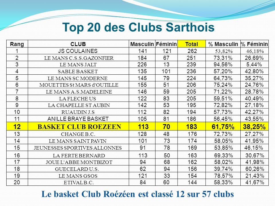 Top 20 des Clubs Sarthois RangCLUBMasculinFémininTotal% Masculin% Féminin 1JS COULAINES 141 121 262 53,82% 46,18% 2 LE MANS C.S.S.GAZONFIER 1846725173
