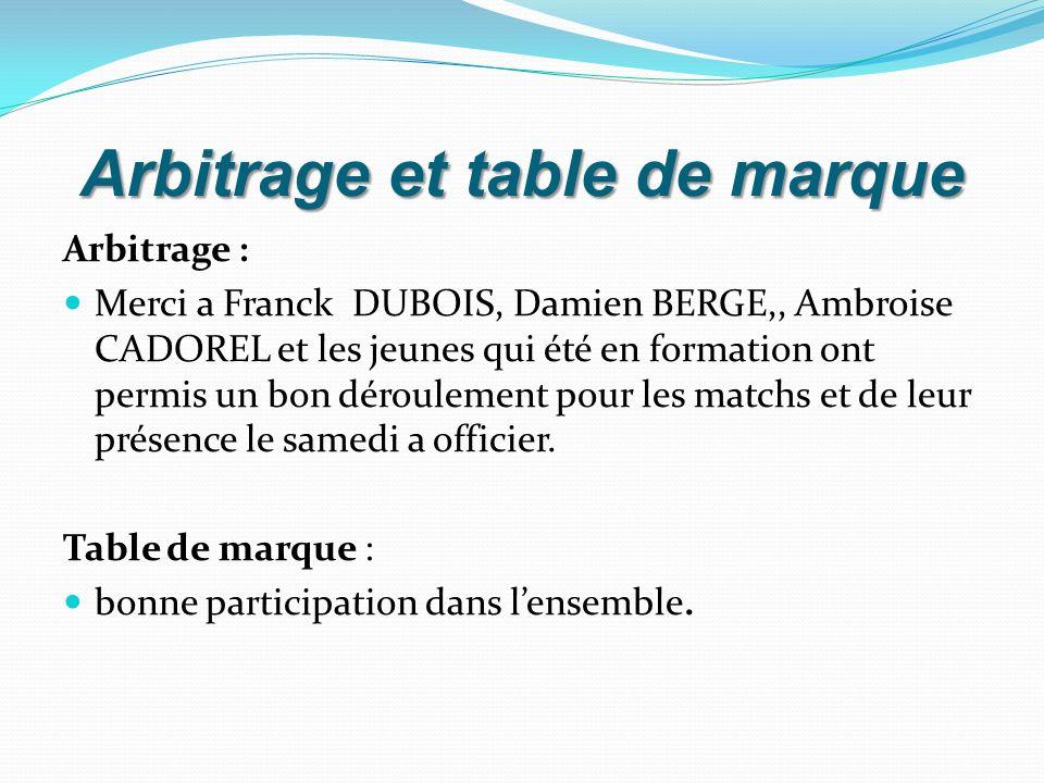 Arbitrage et table de marque Arbitrage : Merci a Franck DUBOIS, Damien BERGE,, Ambroise CADOREL et les jeunes qui été en formation ont permis un bon d