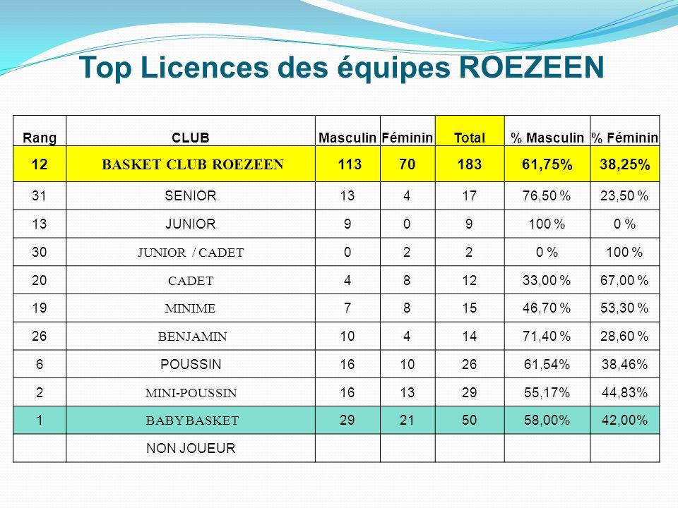 Top Licences des équipes ROEZEEN RangCLUBMasculinFémininTotal% Masculin% Féminin 12 BASKET CLUB ROEZEEN 1137018361,75%38,25% 31SENIOR1341776,50 %23,50