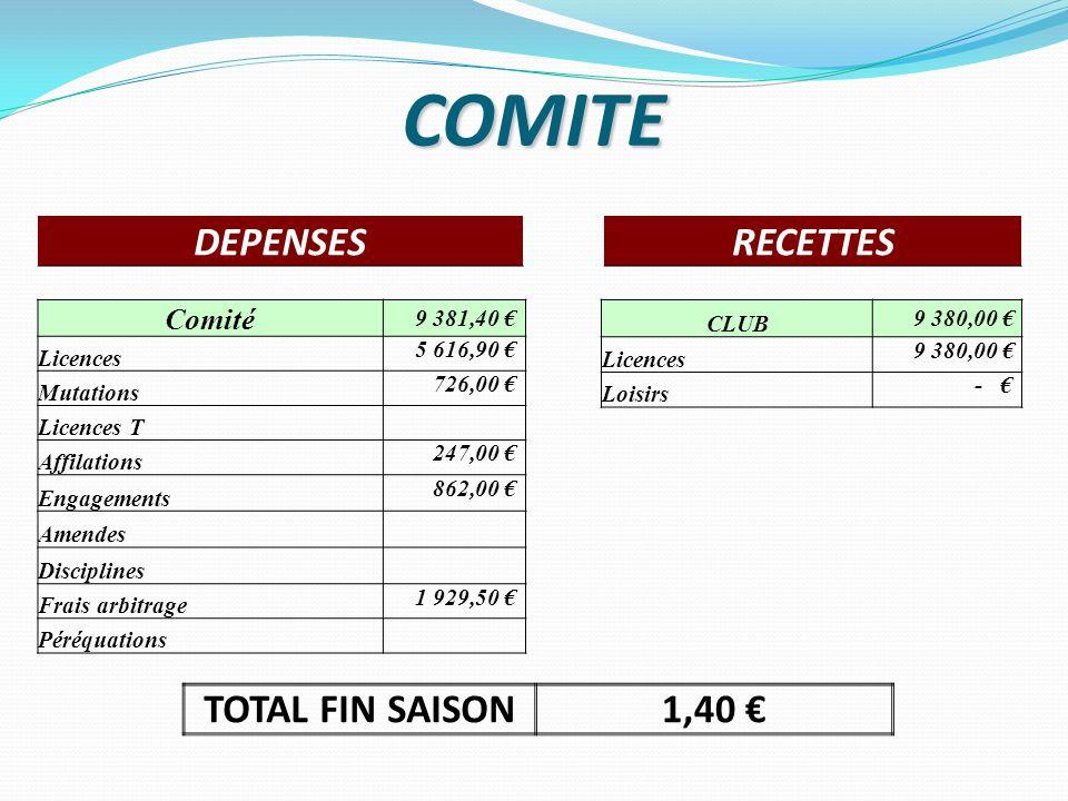 COMITE TOTAL FIN SAISON1,40 DEPENSESRECETTES Comité 9 381,40 Licences 5 616,90 Mutations 726,00 Licences T Affilations 247,00 Engagements 862,00 Amend