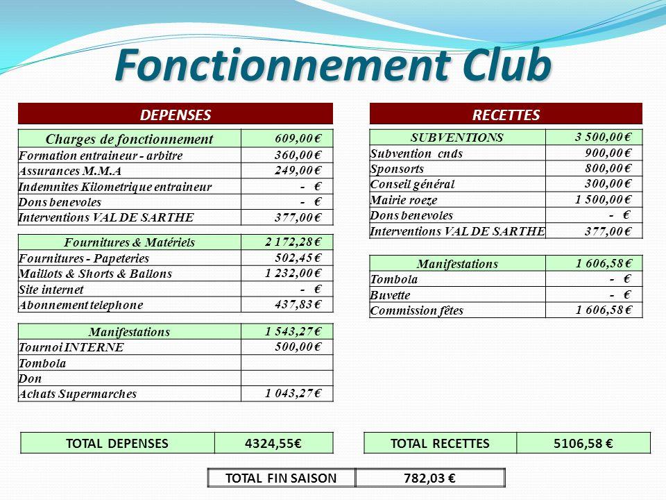 Fonctionnement Club TOTAL DEPENSES4324,55 TOTAL FIN SAISON782,03 TOTAL RECETTES5106,58 Charges de fonctionnement 609,00 Formation entraineur - arbitre