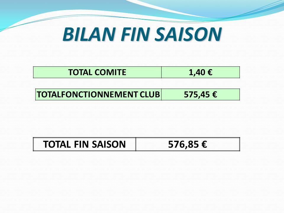 BILAN FIN SAISON TOTAL COMITE1,40 TOTAL FIN SAISON576,85 TOTALFONCTIONNEMENT CLUB575,45
