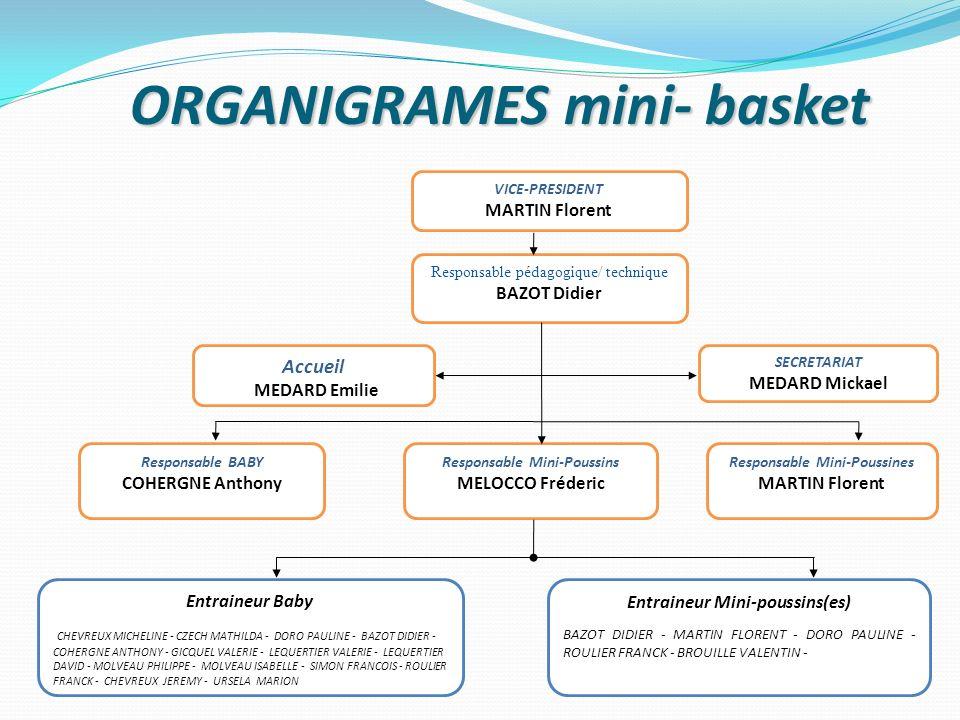 ORGANIGRAMES mini- basket Responsable pédagogique/ technique BAZOT Didier Accueil MEDARD Emilie SECRETARIAT MEDARD Mickael Responsable BABY COHERGNE A