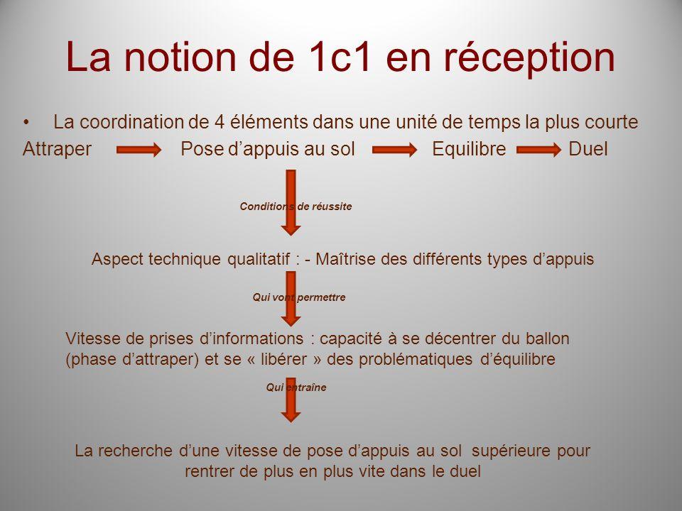 La notion de 1c1 en réception La coordination de 4 éléments dans une unité de temps la plus courte Attraper Pose dappuis au solEquilibreDuel Condition