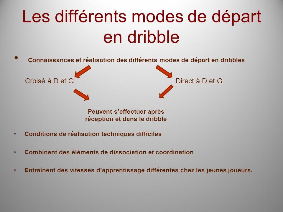 Les différents modes de départ en dribble Connaissances et réalisation des différents modes de départ en dribbles Conditions de réalisation techniques