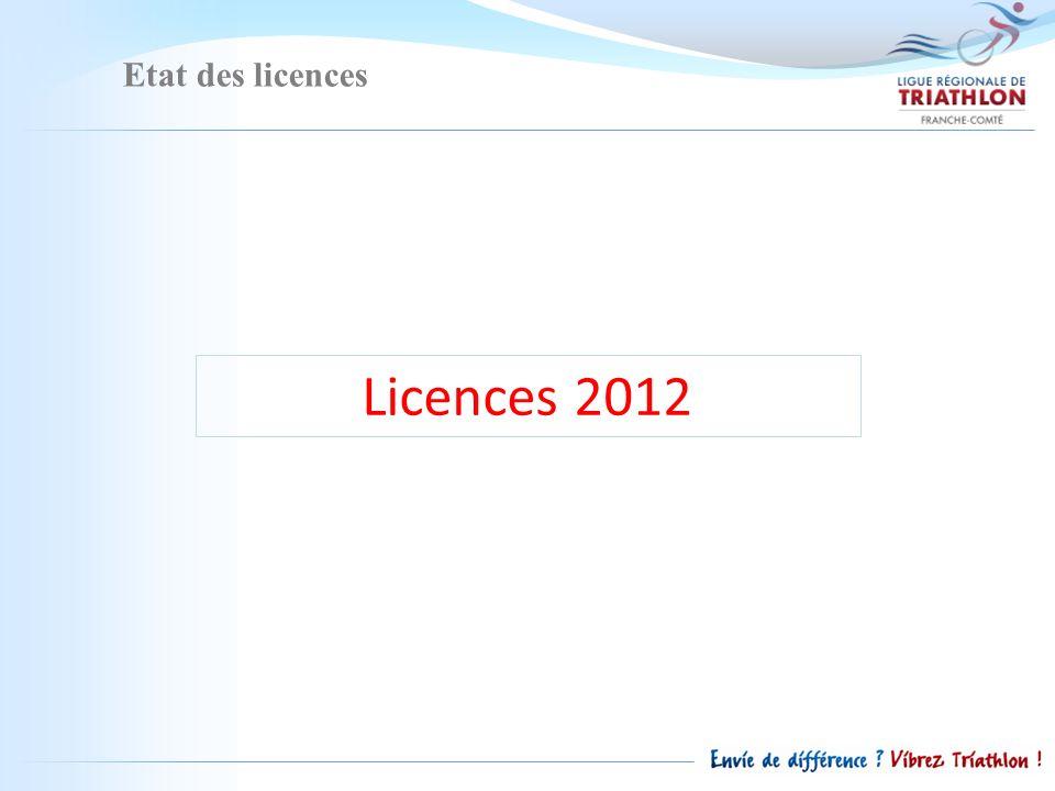 Etat des licences Licences 2012