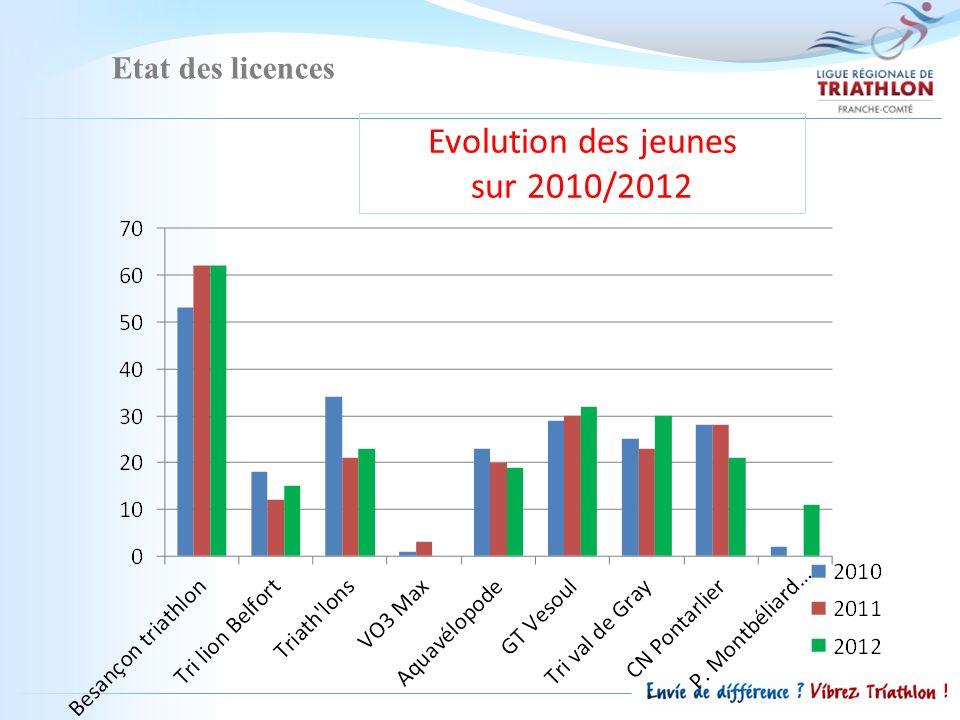 Etat des licences Evolution des jeunes sur 2010/2012