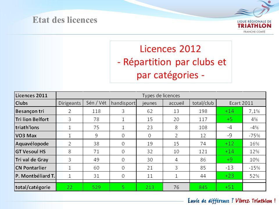 Etat des licences Licences 2012 - Répartition par clubs et par catégories -