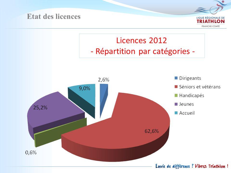 Etat des licences Licences 2012 - Répartition par catégories -