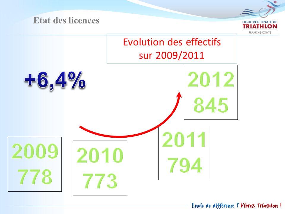 Etat des licences Evolution des effectifs sur 2010/2012