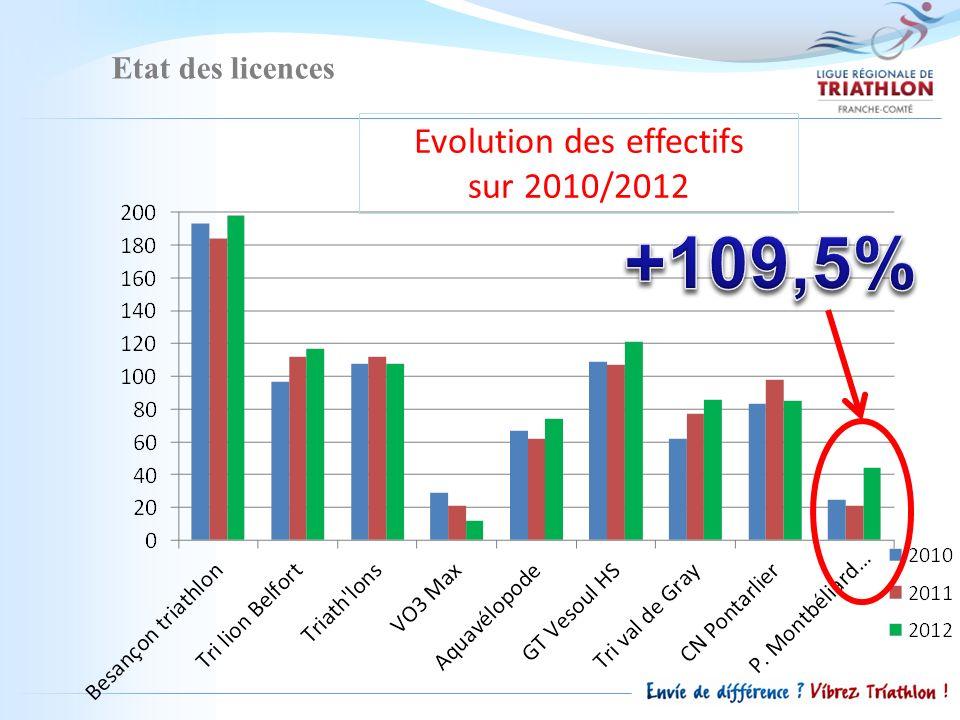 Etat des licences Evolution des Féminines sur 2009/2012