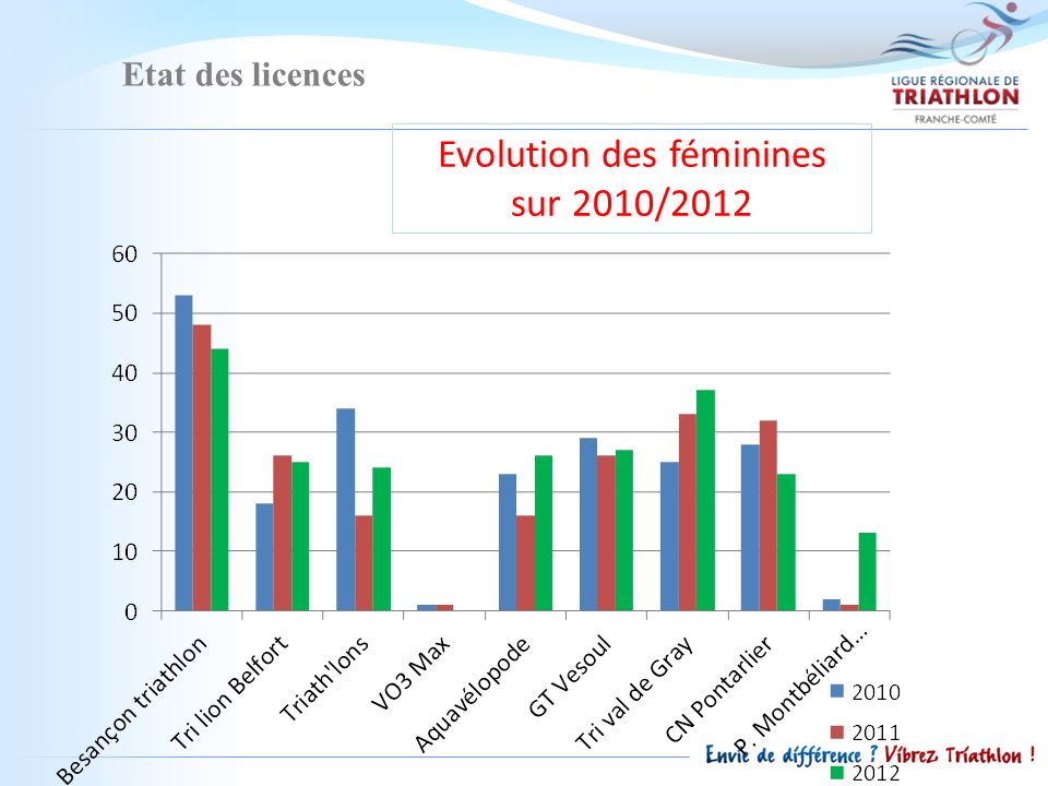 Etat des licences Evolution des féminines sur 2010/2012