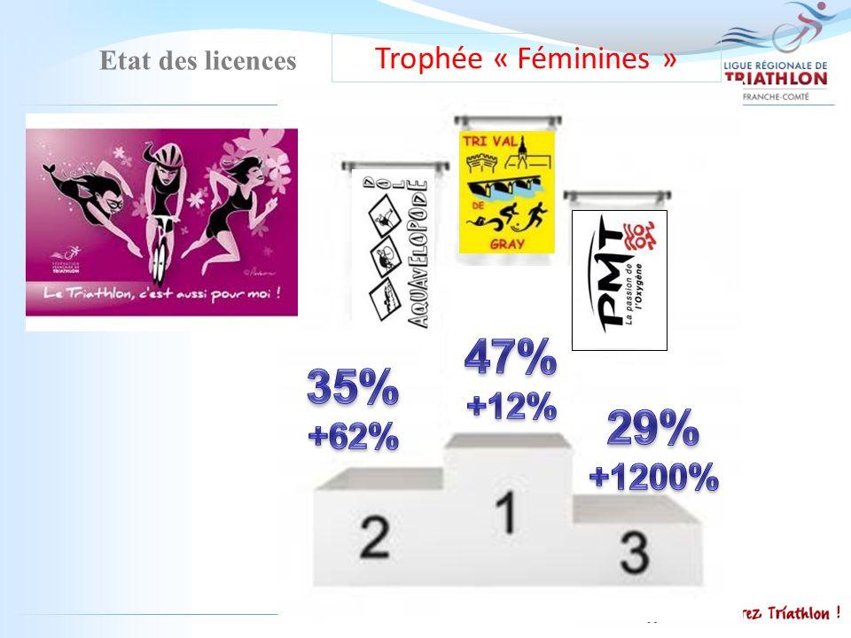 Etat des licences Trophée « Féminines »