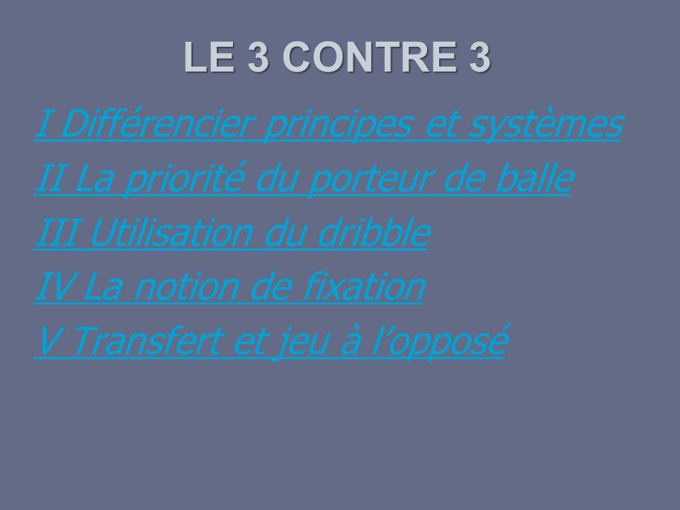 LE 3 CONTRE 3 I Différencier principes et systèmes II La priorité du porteur de balle III Utilisation du dribble IV La notion de fixation V Transfert