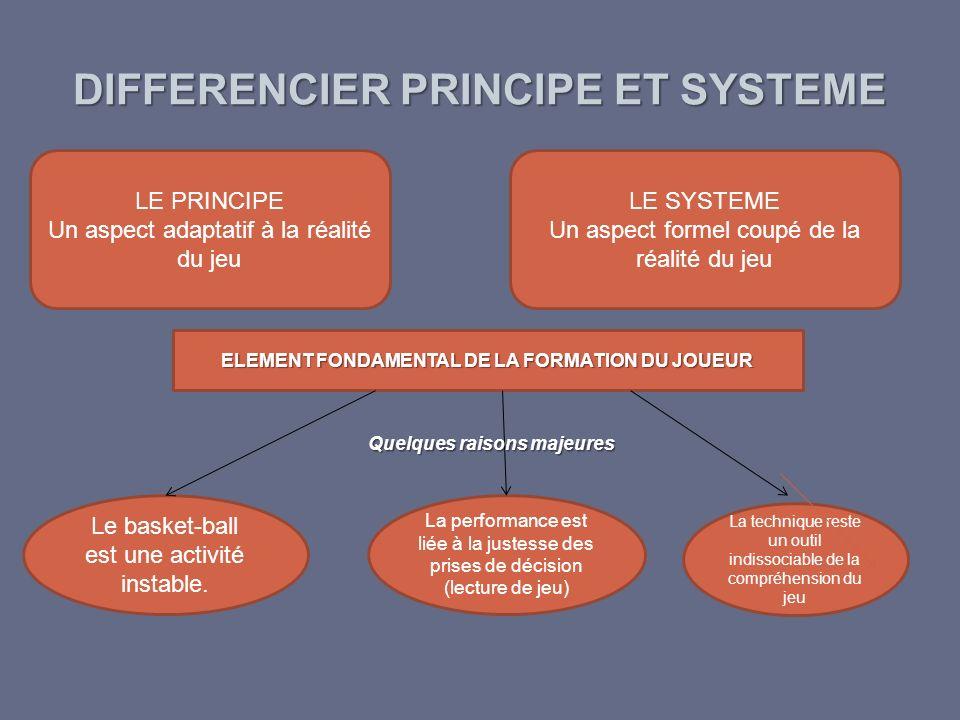 DIFFERENCIER PRINCIPE ET SYSTEME LE PRINCIPE Un aspect adaptatif à la réalité du jeu LE SYSTEME Un aspect formel coupé de la réalité du jeu ELEMENT FO