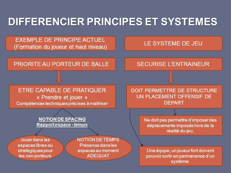 DIFFERENCIER PRINCIPES ET SYSTEMES EXEMPLE DE PRINCIPE ACTUEL (Formation du joueur et haut niveau) PRIORITE AU PORTEUR DE BALLE ETRE CAPABLE DE PRATIQ