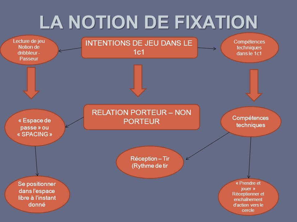 LA NOTION DE FIXATION INTENTIONS DE JEU DANS LE 1c1 Compétences techniques dans le 1c1 Lecture de jeu Notion de dribbleur - Passeur RELATION PORTEUR –
