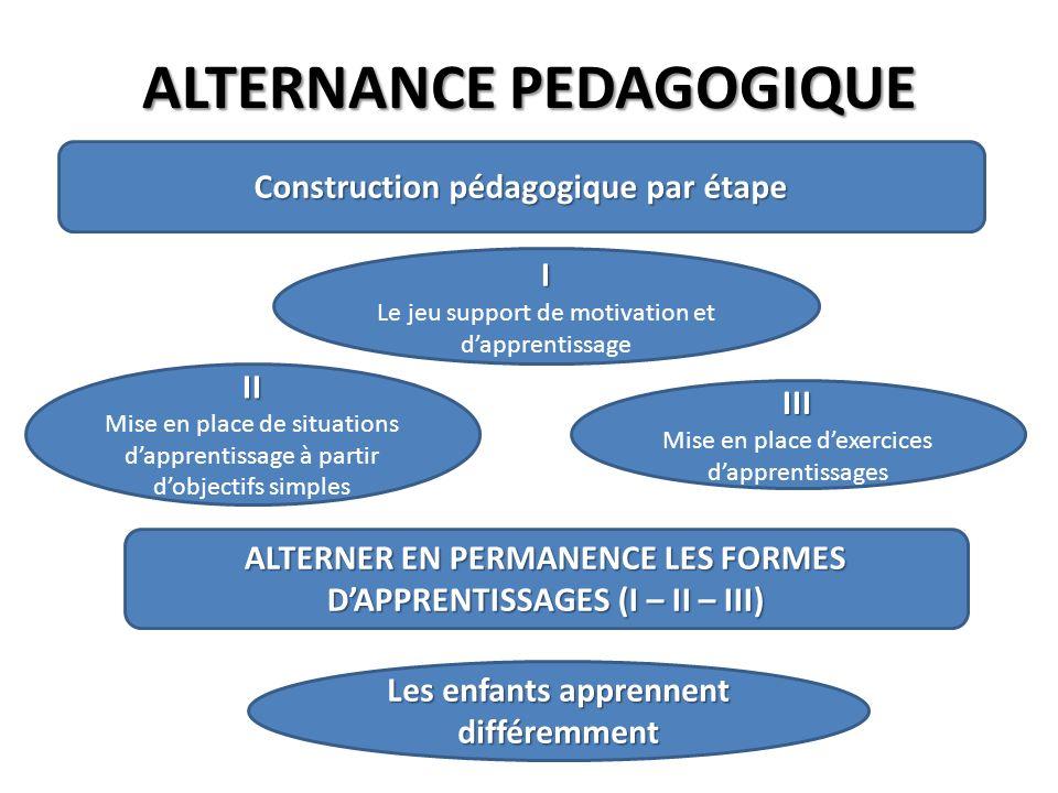 ALTERNANCE PEDAGOGIQUE Construction pédagogique par étape I Le jeu support de motivation et dapprentissage II Mise en place de situations dapprentissa