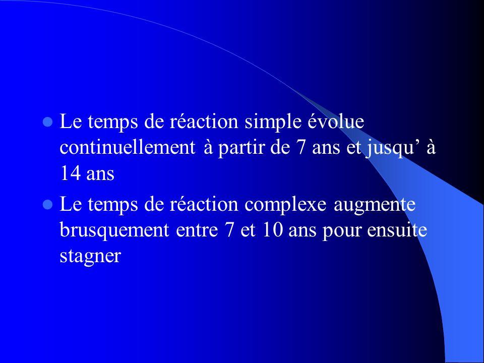 Le temps de réaction simple évolue continuellement à partir de 7 ans et jusqu à 14 ans Le temps de réaction complexe augmente brusquement entre 7 et 1