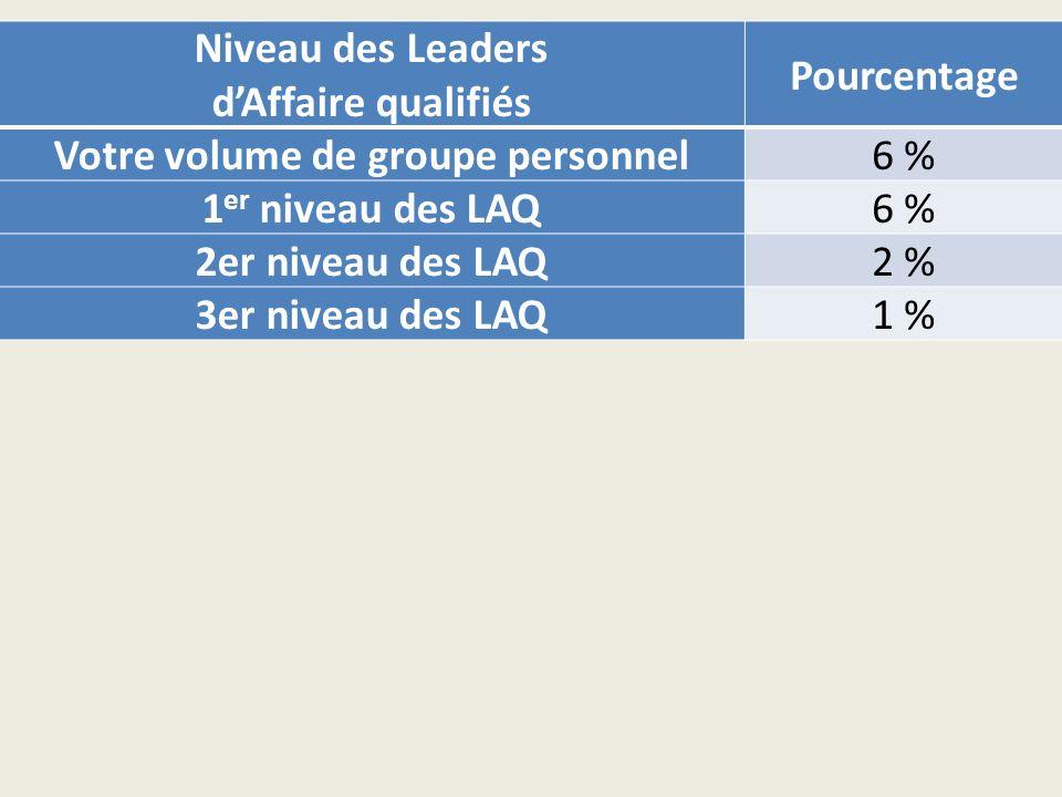 Niveau des Leaders dAffaire qualifiés Pourcentage Votre volume de groupe personnel6 % 1 er niveau des LAQ6 % 2er niveau des LAQ2 % 3er niveau des LAQ1 %