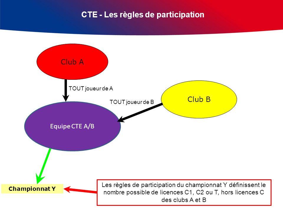 CTE - Les règles de participation Club A Club B Equipe CTE A/B TOUT joueur de A TOUT joueur de B Championnat Y Les règles de participation du champion