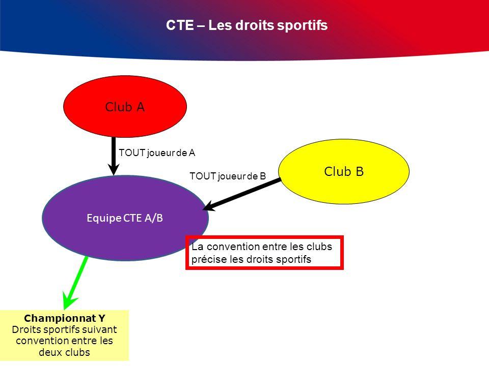 CTE – Les droits sportifs Club A Club B Equipe CTE A/B TOUT joueur de A TOUT joueur de B Championnat Y Droits sportifs suivant convention entre les de