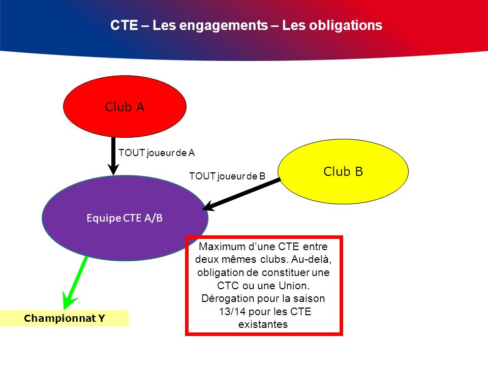 CTE – Les engagements – Les obligations Club A Club B Equipe CTE A/B TOUT joueur de A TOUT joueur de B Championnat Y Maximum dune CTE entre deux mêmes