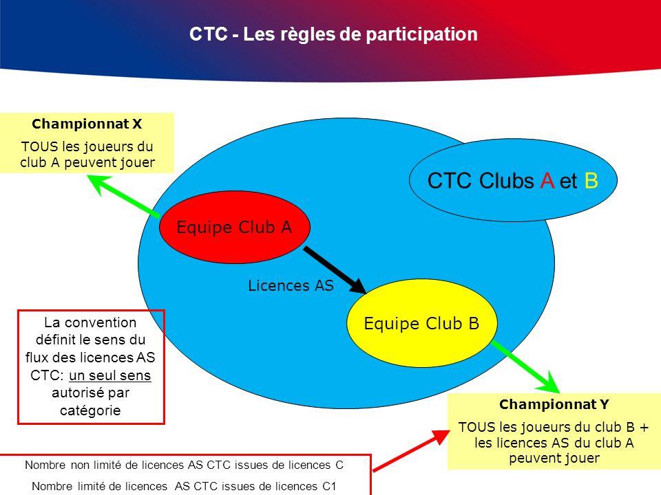 CTC - Les règles de participation Equipe Club A Equipe Club B Licences AS Championnat X TOUS les joueurs du club A peuvent jouer Championnat Y TOUS le