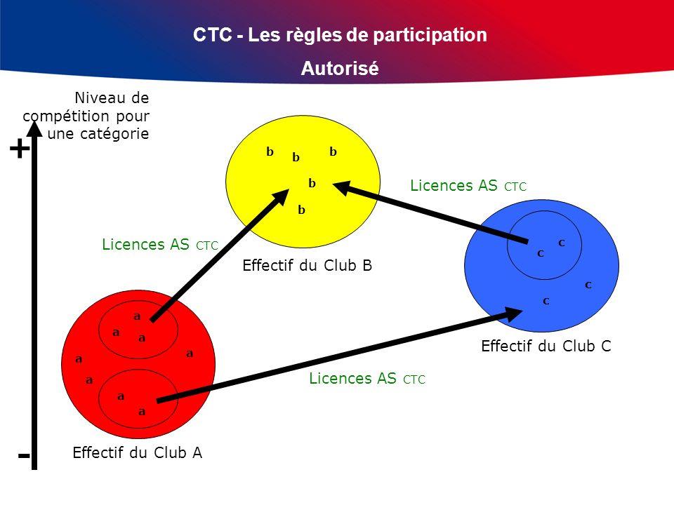 CTC - Les règles de participation Autorisé (joueur muté puis licence AS) Licences AS CTC Effectif du Club A Effectif du Club B Effectif du Club C Licences AS CTC Niveau de compétition pour une catégorie + - a a a a a a c c b b b b b c c a a Joueu r muté C1 Le total des joueurs mutés C1 issus des clubs A, B et C et autorisés à jouer dans léquipe du club B doit respecter les règles de participation (du nombre de joueurs mutés) du niveau de compétition.
