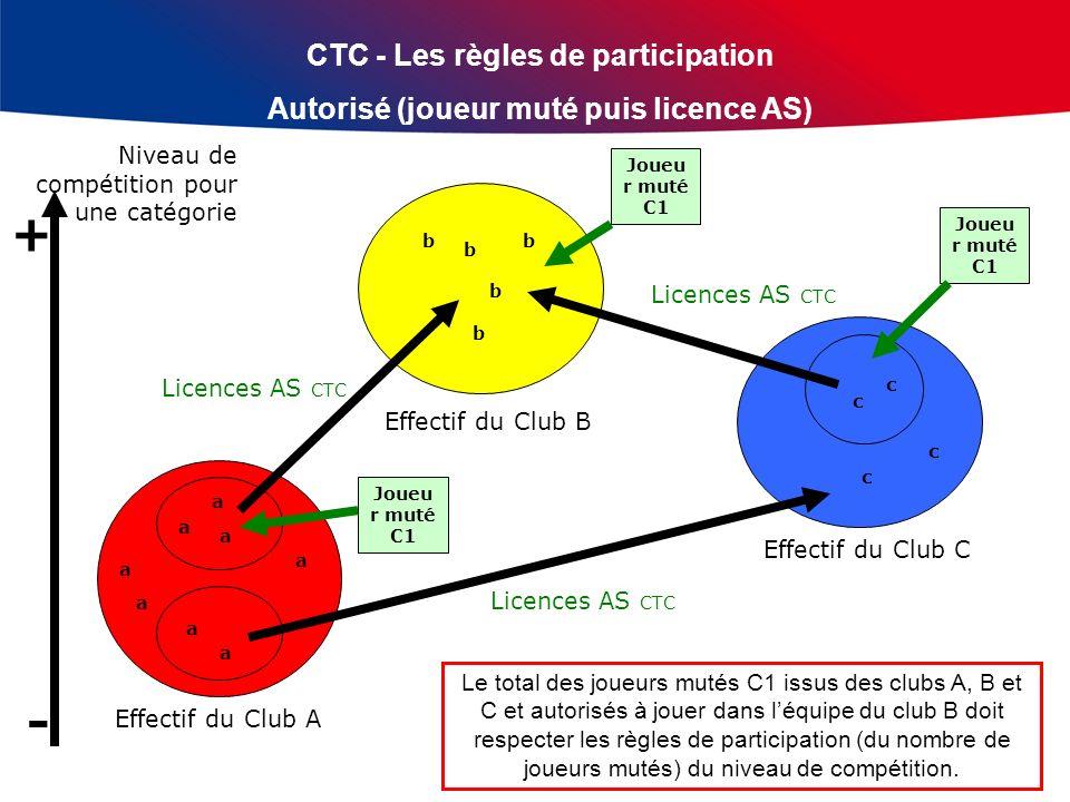 CTC - Les règles de participation Pas autorisé Licences AS CTC Effectif du Club A Effectif du Club B Effectif du Club C Licences AS CTC Niveau de compétition pour une catégorie + - a a a a a a c c b b b b b c c a a × × ×