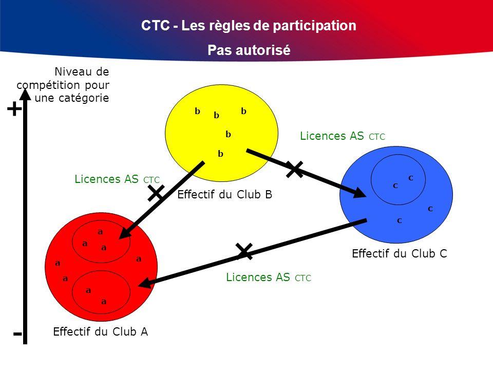 CTC - Les règles de participation Pas autorisé Licences AS CTC Effectif du Club A Effectif du Club B Effectif du Club C Licences AS CTC Niveau de comp