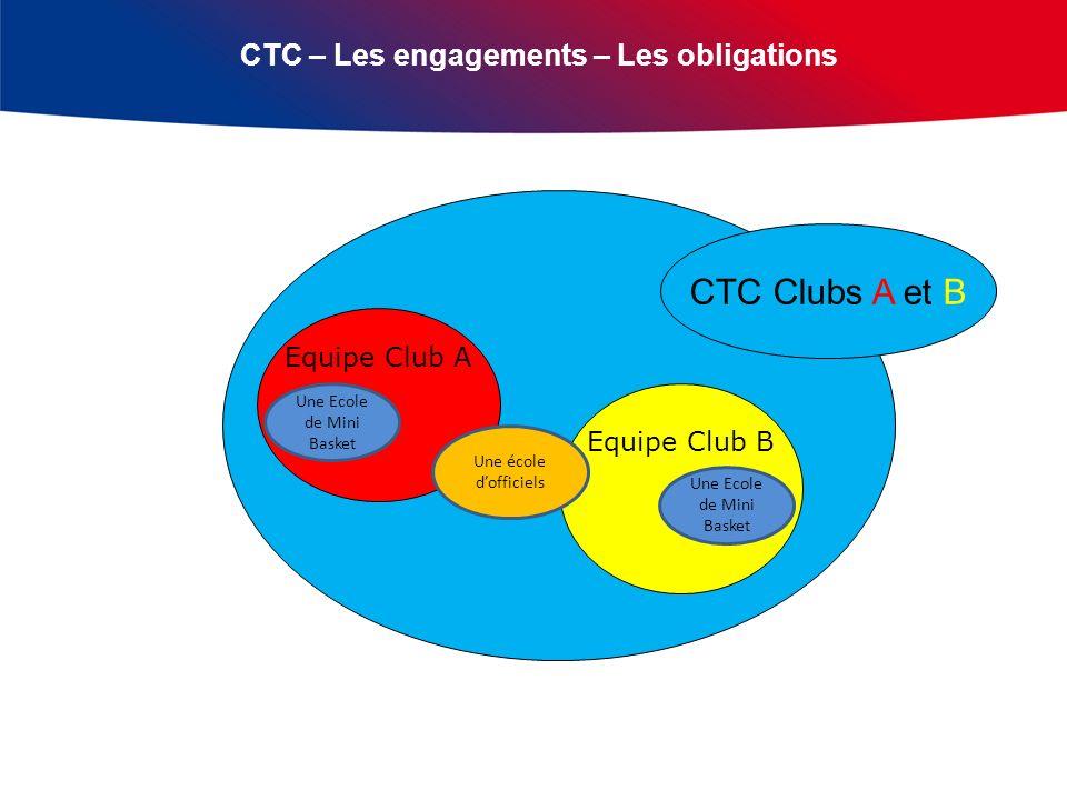 CTC – Les engagements – Les obligations Equipe Club A Equipe Club B CTC Clubs A et B Une Ecole de Mini Basket Une école dofficiels