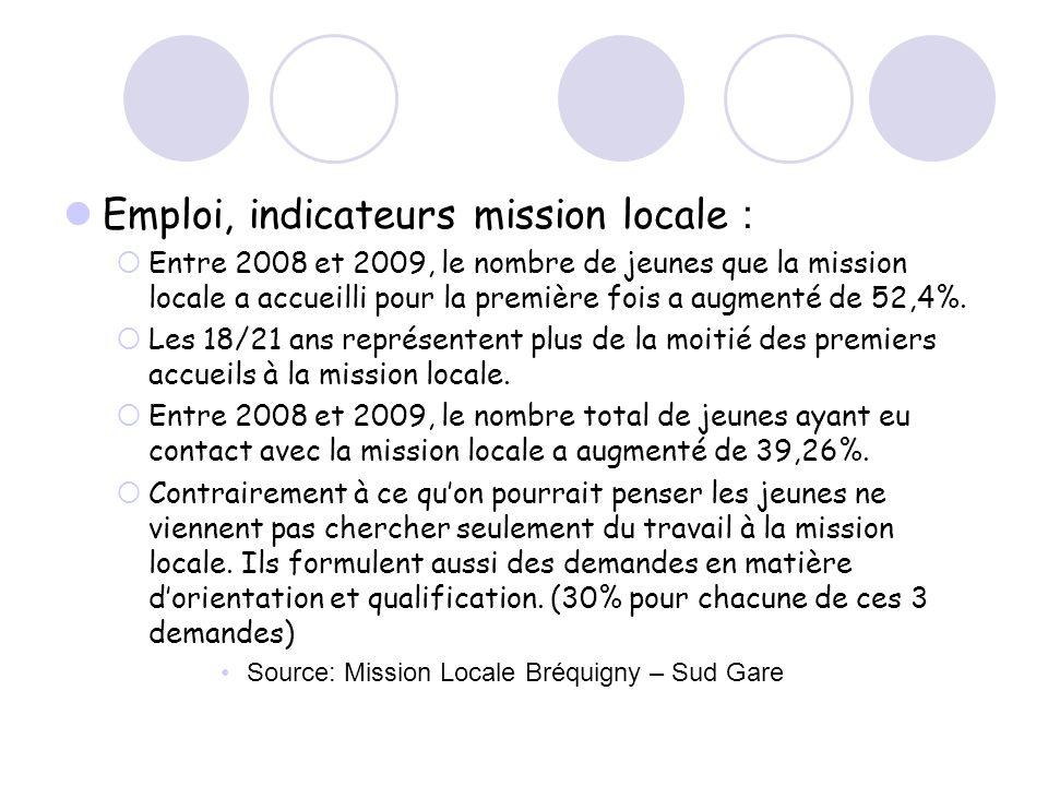 Emploi, indicateurs mission locale : Entre 2008 et 2009, le nombre de jeunes que la mission locale a accueilli pour la première fois a augmenté de 52,4%.